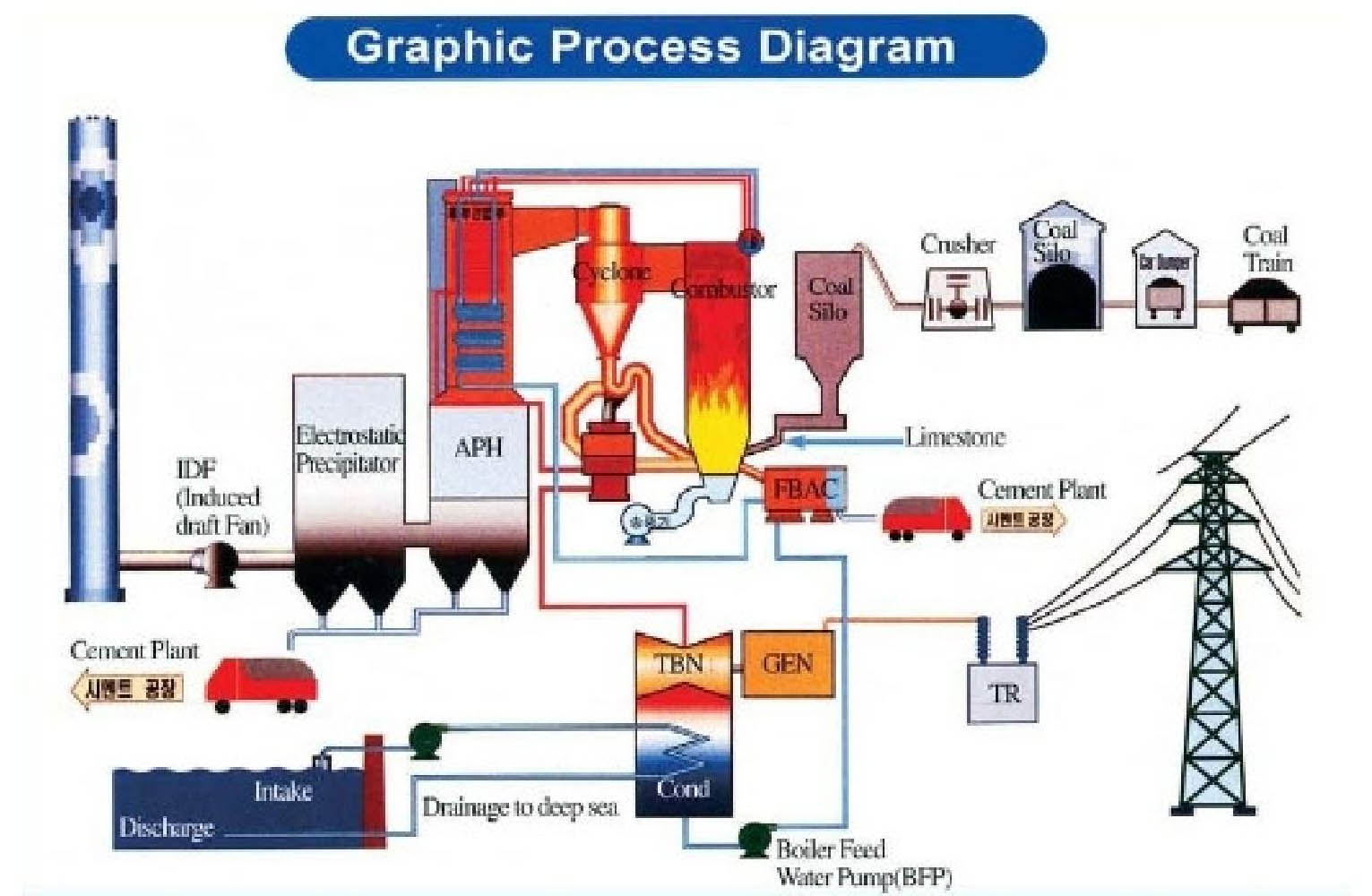 Champion Ceramics Pvt Ltd Power Plant Diagrams Process